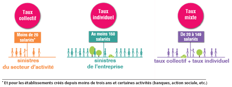 les_differents_taux_cotisations.jpg